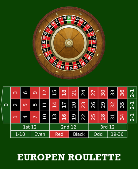 European Roulette Wheel and Table Layouts